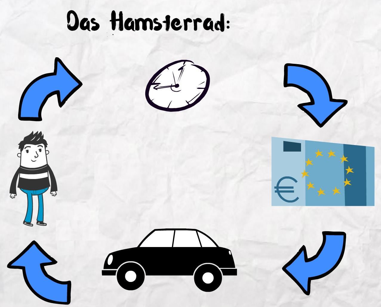 Finanzielles Hamsterrad