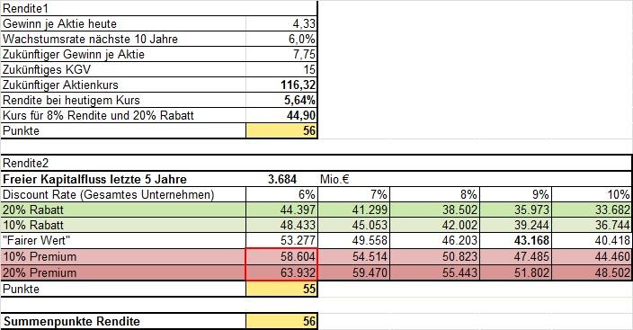 Aktienanalyse BASF