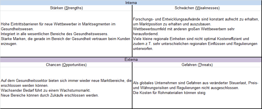 SWOT Analyse Fresenius SE
