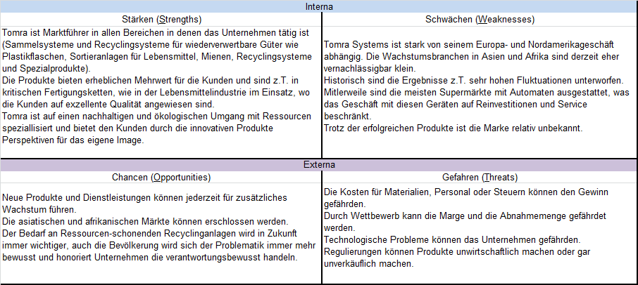 SWOT Analyse Tomra Systems