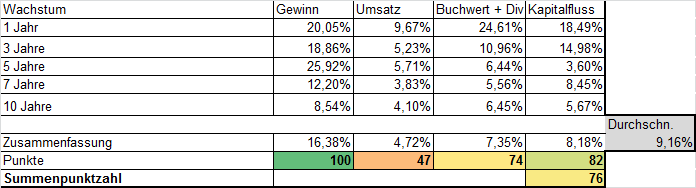 Wachstum Aktienbewertung Bayer AG