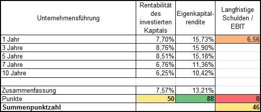Management Daimler AG