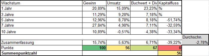 Wachstumsanalyse Daimler